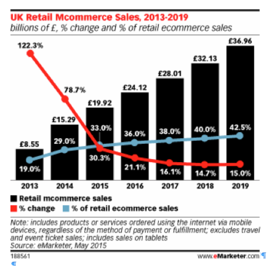 Mobile Commerce 101 MCommerce Trends  Stats Updated